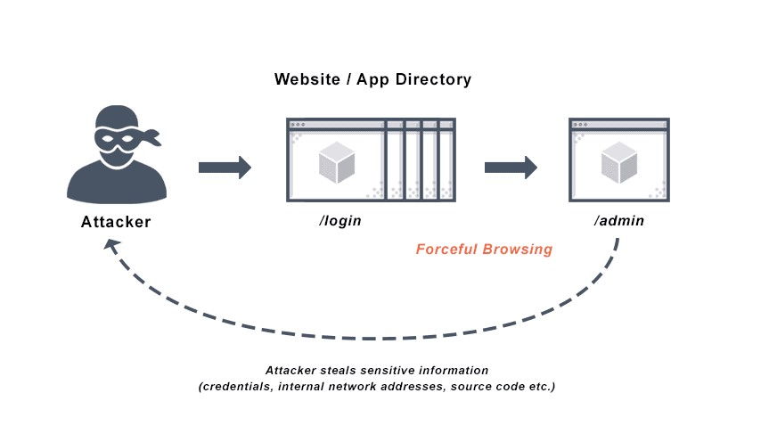 How to Bypass 2FA via Forced Browsing?